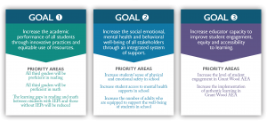 Agency Goals: Increase the academic performance of all students through innovative practice and equitable use of resources. Increase the social emotional, mental health and behavioral well-being of all stakeholders through an integrated system of support. Increase educator capacity to improve student engagement, equity and accessibility to learning.