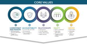 Core Values: Commitment and Passion, Accountability, Relationships, Equity, and Service